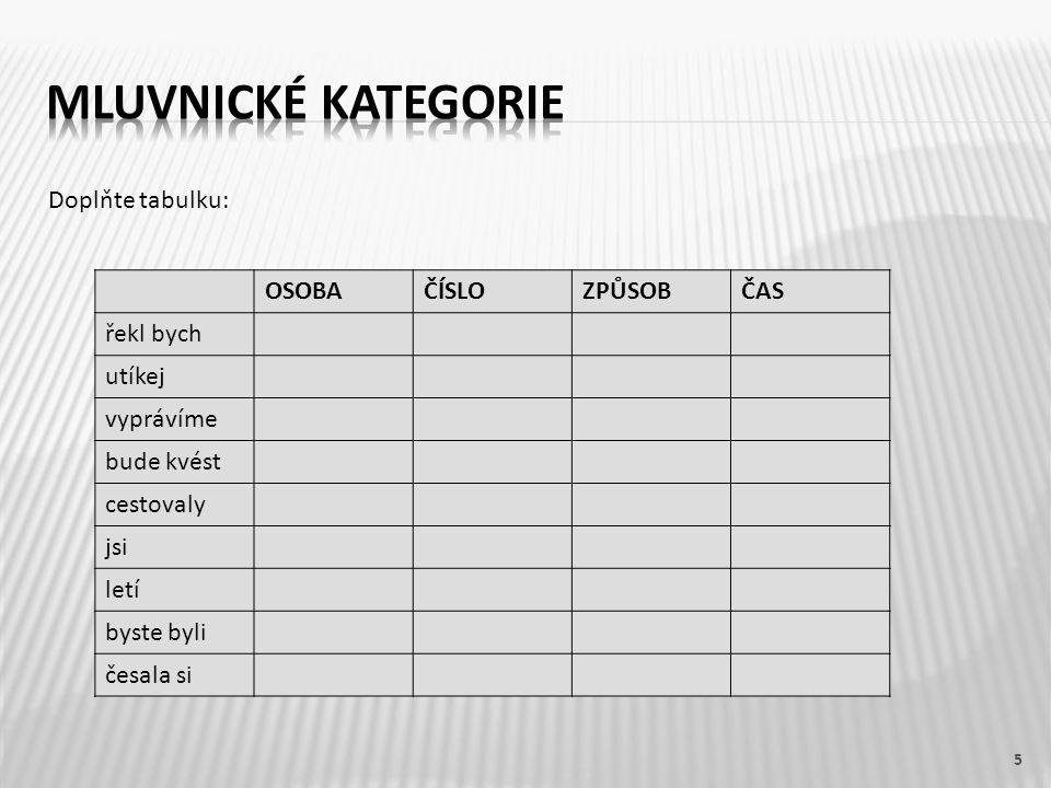 Mluvnické kategorie Doplňte tabulku: OSOBA ČÍSLO ZPŮSOB ČAS řekl bych