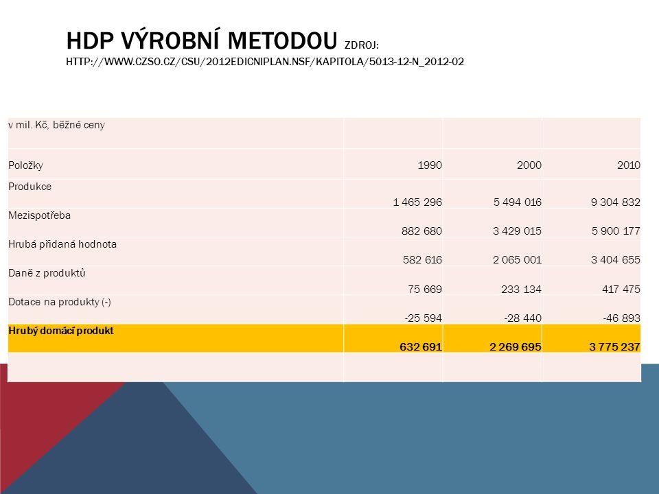 HDP výrobní metodou Zdroj: http://www. czso. cz/csu/2012edicniplan