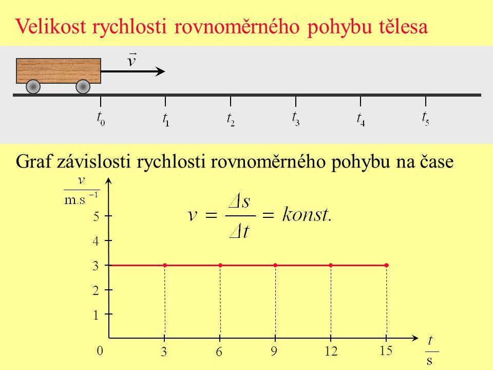 Velikost rychlosti rovnoměrného pohybu tělesa