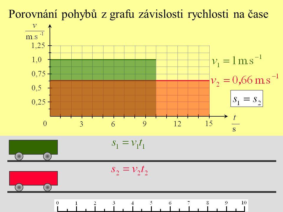 Porovnání pohybů z grafu závislosti rychlosti na čase