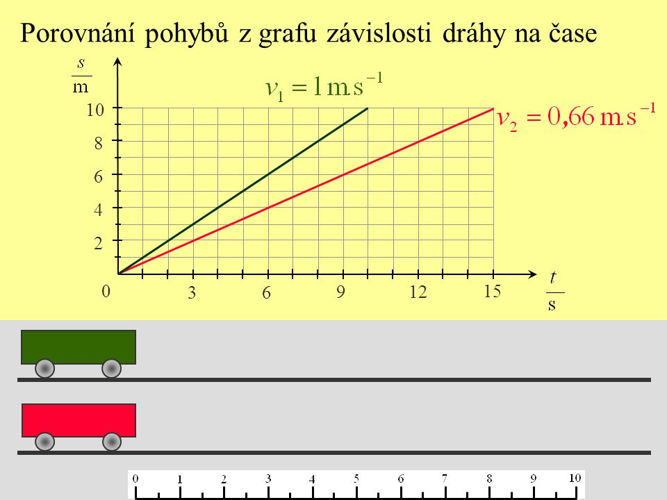Porovnání pohybů z grafu závislosti dráhy na čase