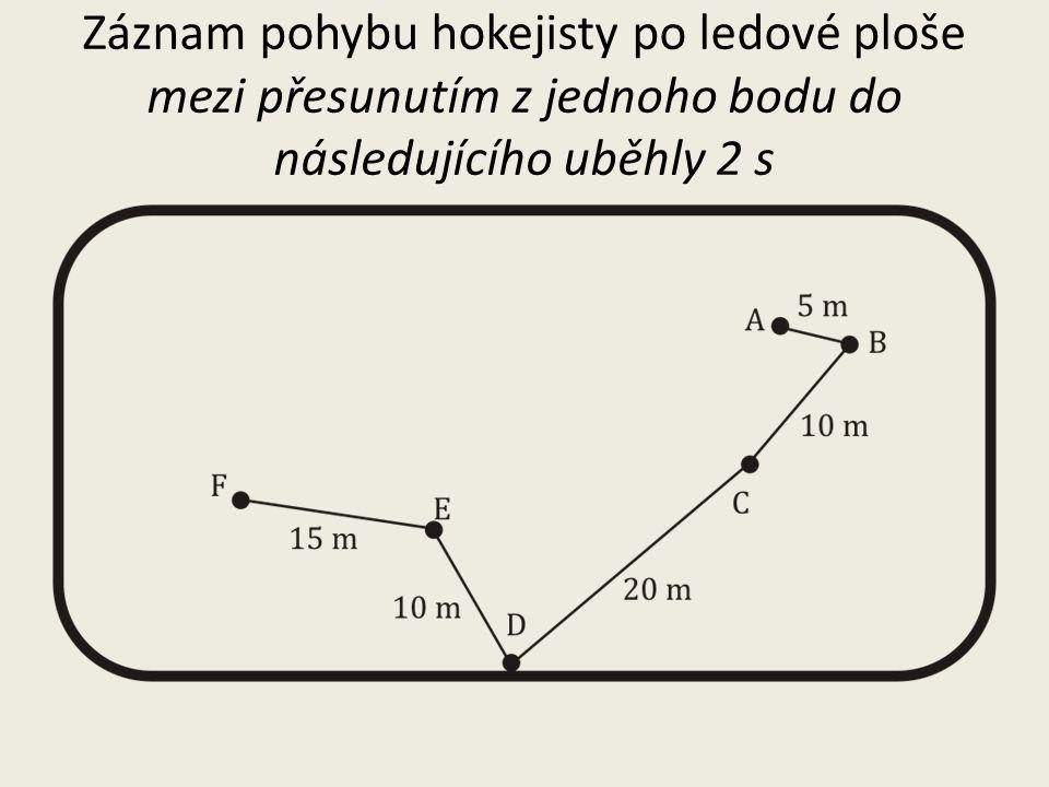 Záznam pohybu hokejisty po ledové ploše mezi přesunutím z jednoho bodu do následujícího uběhly 2 s