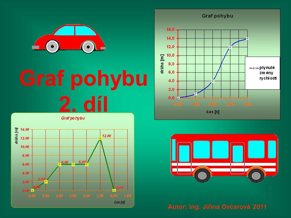 Graf pohybu 2. díl Autor: Ing. Jiřina Ovčarová 2011