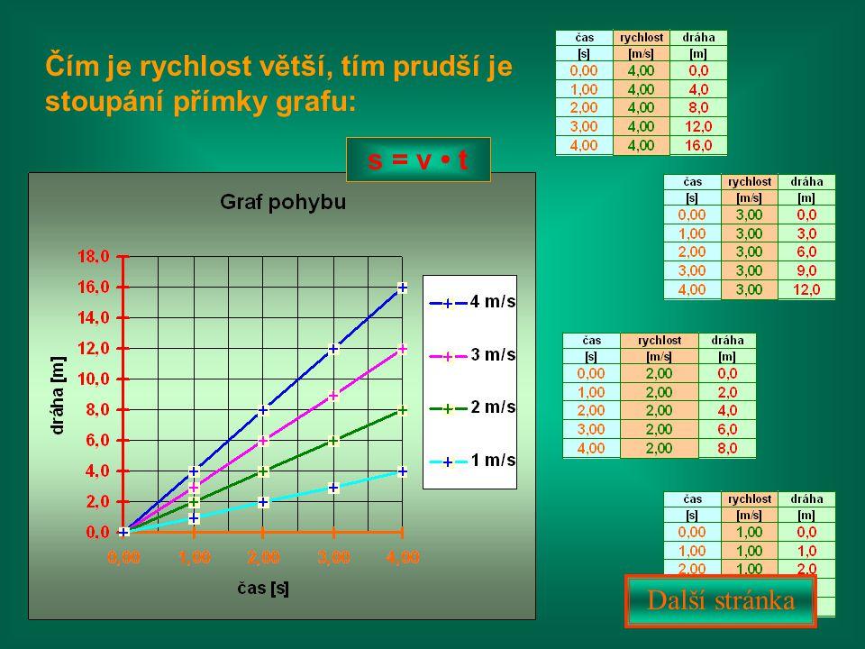 Čím je rychlost větší, tím prudší je stoupání přímky grafu: