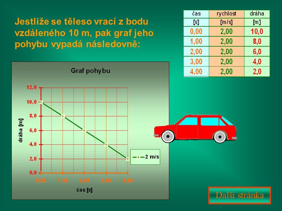 Jestliže se těleso vrací z bodu vzdáleného 10 m, pak graf jeho pohybu vypadá následovně: