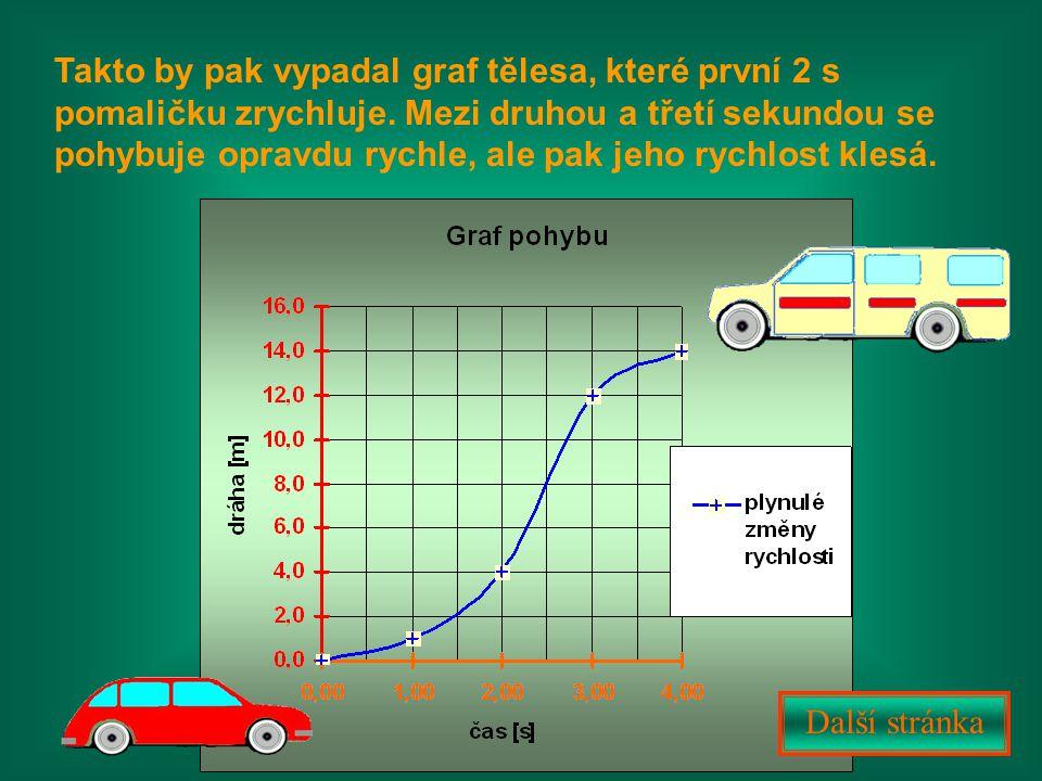 Takto by pak vypadal graf tělesa, které první 2 s pomaličku zrychluje