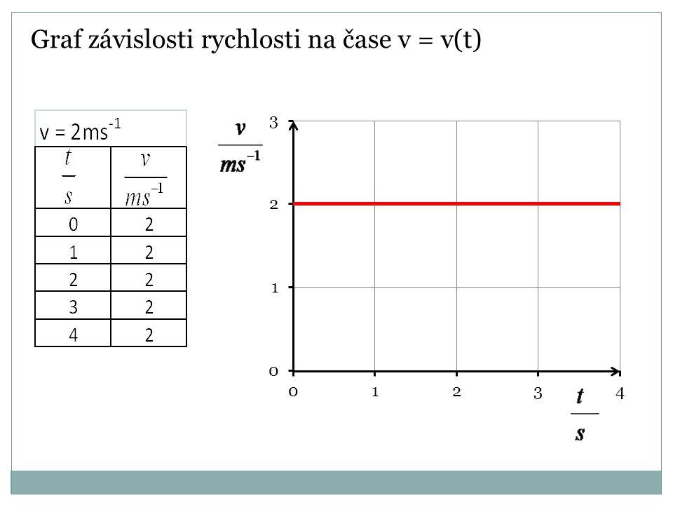 Graf závislosti rychlosti na čase v = v(t)