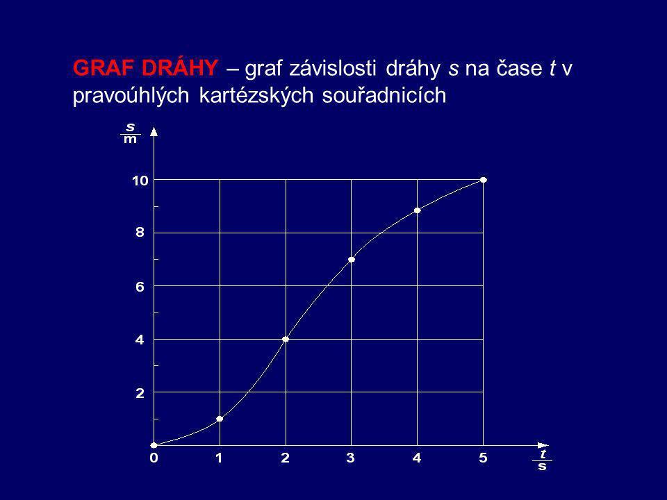 GRAF DRÁHY – graf závislosti dráhy s na čase t v pravoúhlých kartézských souřadnicích
