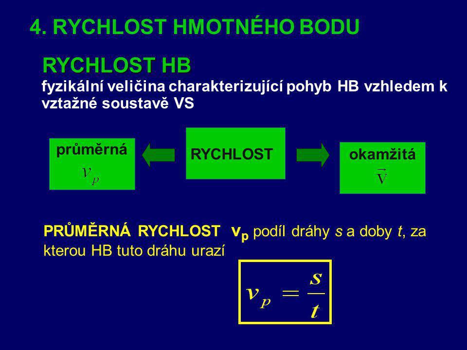 4. RYCHLOST HMOTNÉHO BODU