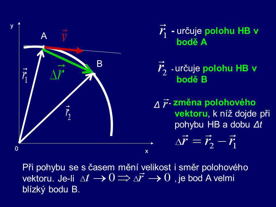 - určuje polohu HB v bodě A
