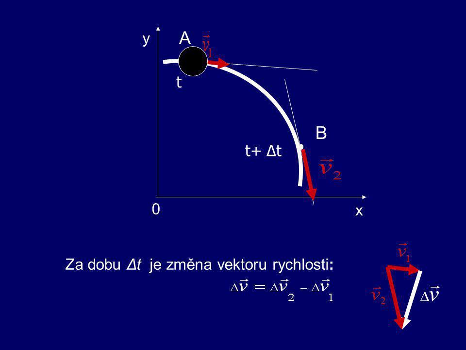 x y A B t t+ Δt Za dobu Δt je změna vektoru rychlosti: