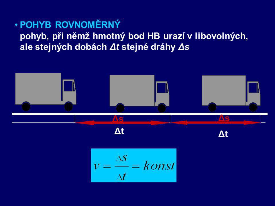 POHYB ROVNOMĚRNÝ pohyb, při němž hmotný bod HB urazí v libovolných, ale stejných dobách Δt stejné dráhy Δs.