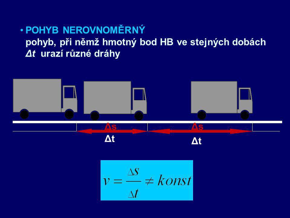 POHYB NEROVNOMĚRNÝ pohyb, při němž hmotný bod HB ve stejných dobách Δt urazí různé dráhy Δs Δt