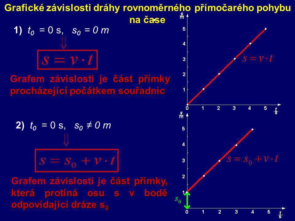 Grafické závislosti dráhy rovnoměrného přímočarého pohybu na čase