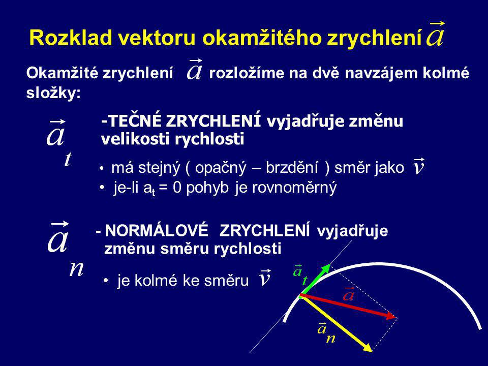 Rozklad vektoru okamžitého zrychlení