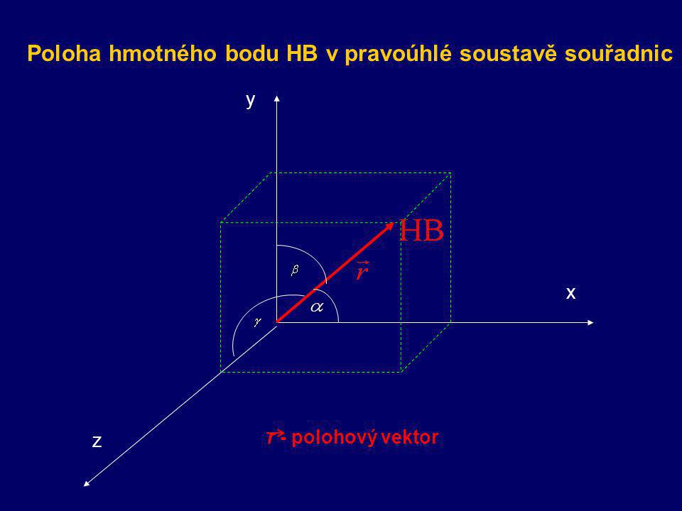Poloha hmotného bodu HB v pravoúhlé soustavě souřadnic