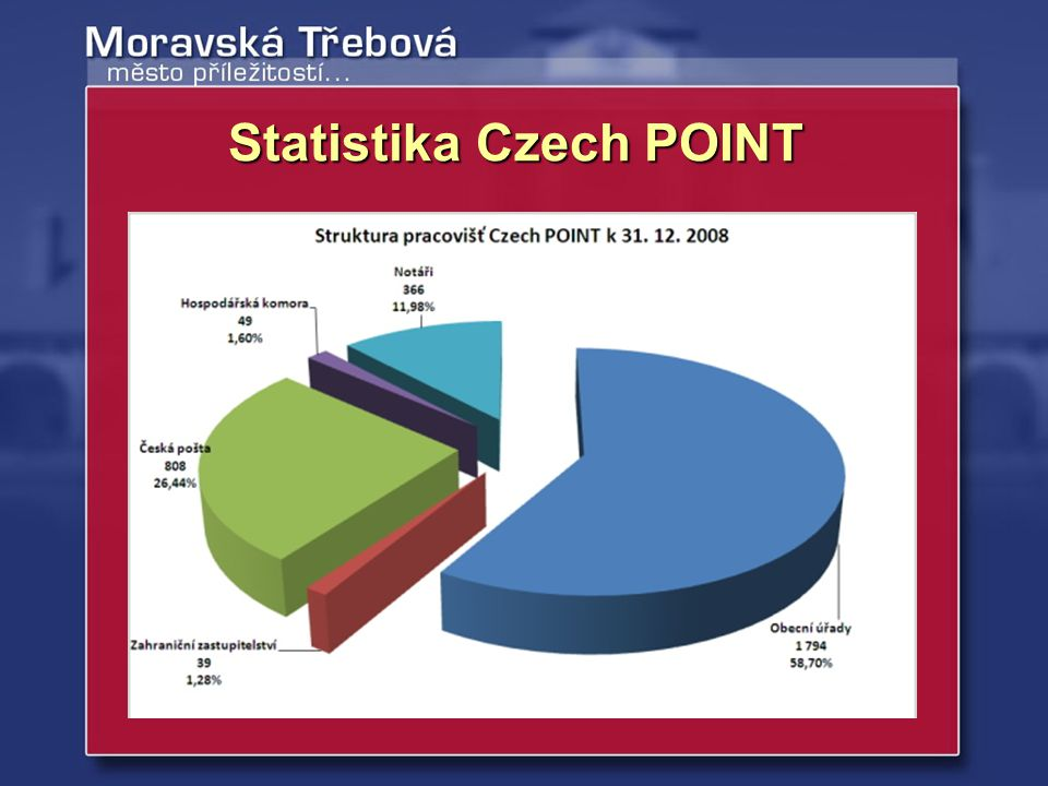 Statistika Czech POINT