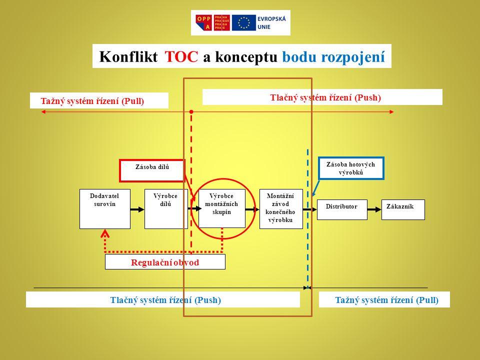 Konflikt TOC a konceptu bodu rozpojení