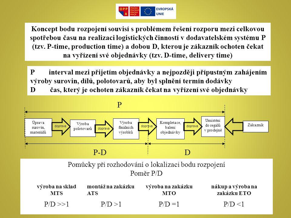nákup a výroba na zakázku ETO