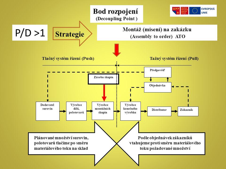 P/D >1 Bod rozpojení Strategie Montáž (mísení) na zakázku
