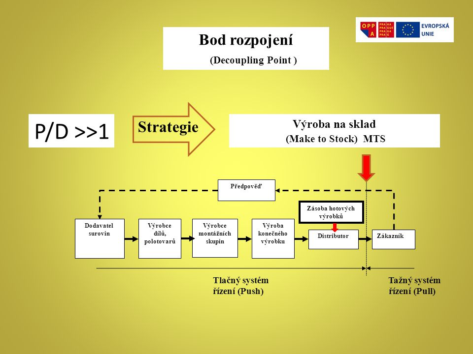 P/D >>1 Bod rozpojení (Decoupling Point ) Strategie