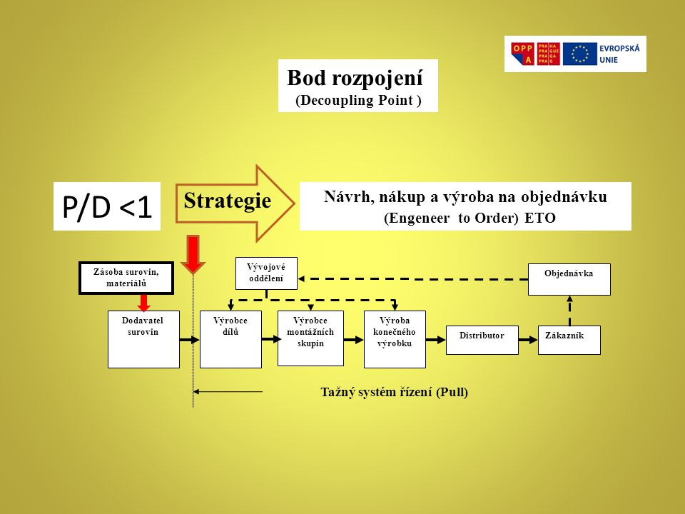 P/D <1 Bod rozpojení Strategie Návrh, nákup a výroba na objednávku