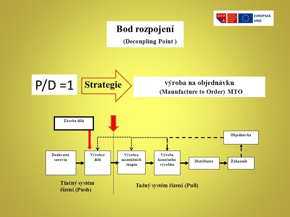 P/D =1 Bod rozpojení (Decoupling Point ) Strategie