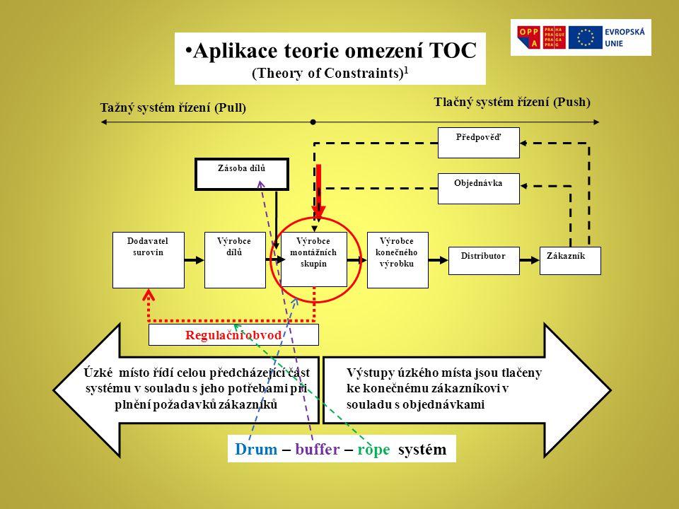 Aplikace teorie omezení TOC