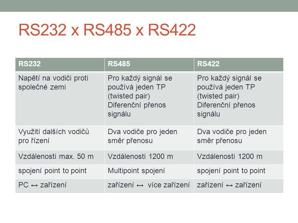 RS232 x RS485 x RS422 RS232. RS485. RS422. Napětí na vodiči proti společné zemi. Pro každý signál se používá jeden TP (twisted pair)
