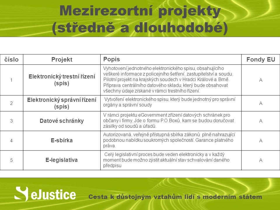 Mezirezortní projekty (středně a dlouhodobé)