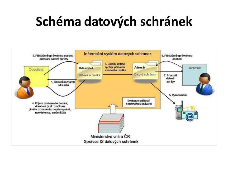 Schéma datových schránek