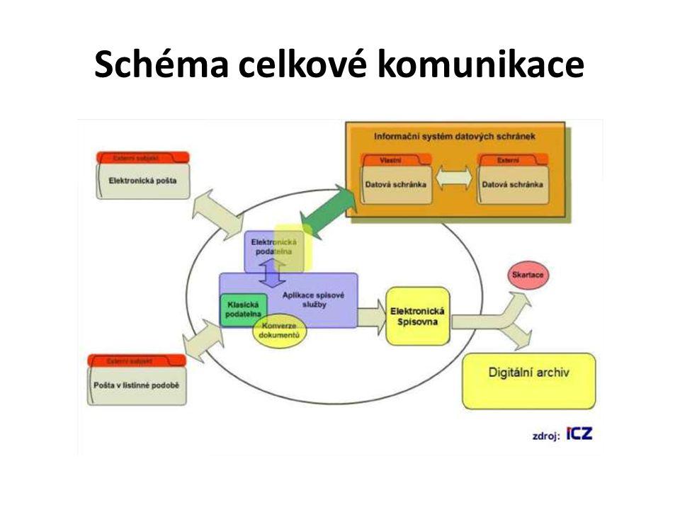 Schéma celkové komunikace