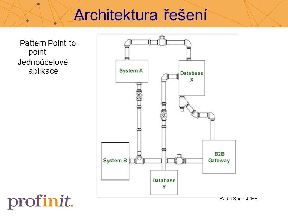 Architektura řešení Pattern Point-to-point Jednoúčelové aplikace