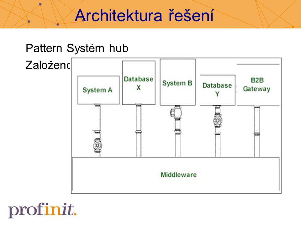 Architektura řešení Pattern Systém hub Založeno na midleware