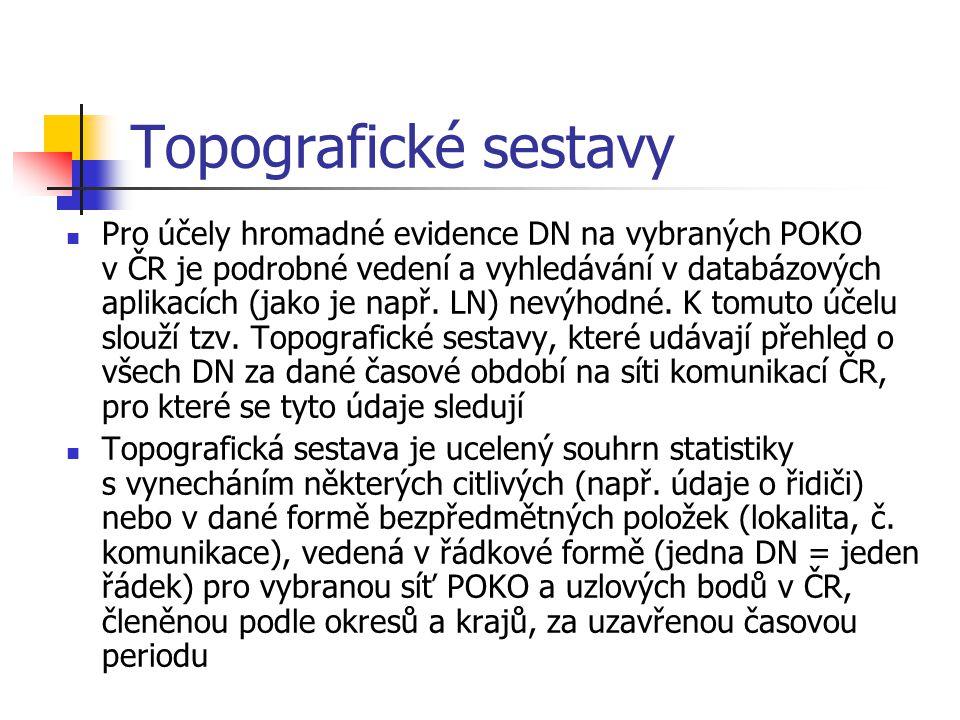Topografické sestavy