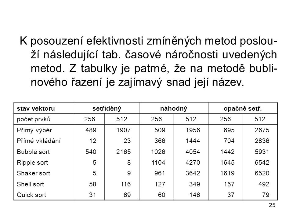 K posouzení efektivnosti zmíněných metod poslou-ží následující tab