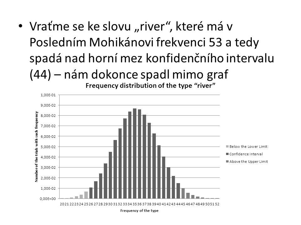 """Vraťme se ke slovu """"river , které má v Posledním Mohikánovi frekvenci 53 a tedy spadá nad horní mez konfidenčního intervalu (44) – nám dokonce spadl mimo graf"""