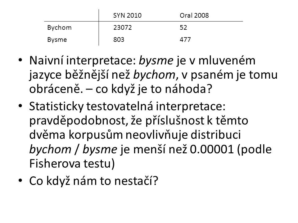 SYN 2010 Oral 2008. Bychom. 23072. 52. Bysme. 803. 477.