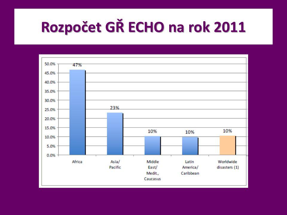 Rozpočet GŘ ECHO na rok 2011