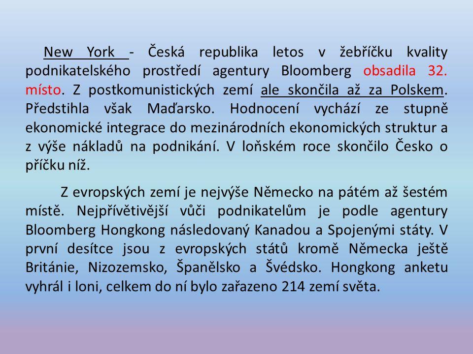 New York - Česká republika letos v žebříčku kvality podnikatelského prostředí agentury Bloomberg obsadila 32. místo. Z postkomunistických zemí ale skončila až za Polskem. Předstihla však Maďarsko. Hodnocení vychází ze stupně ekonomické integrace do mezinárodních ekonomických struktur a z výše nákladů na podnikání. V loňském roce skončilo Česko o příčku níž.