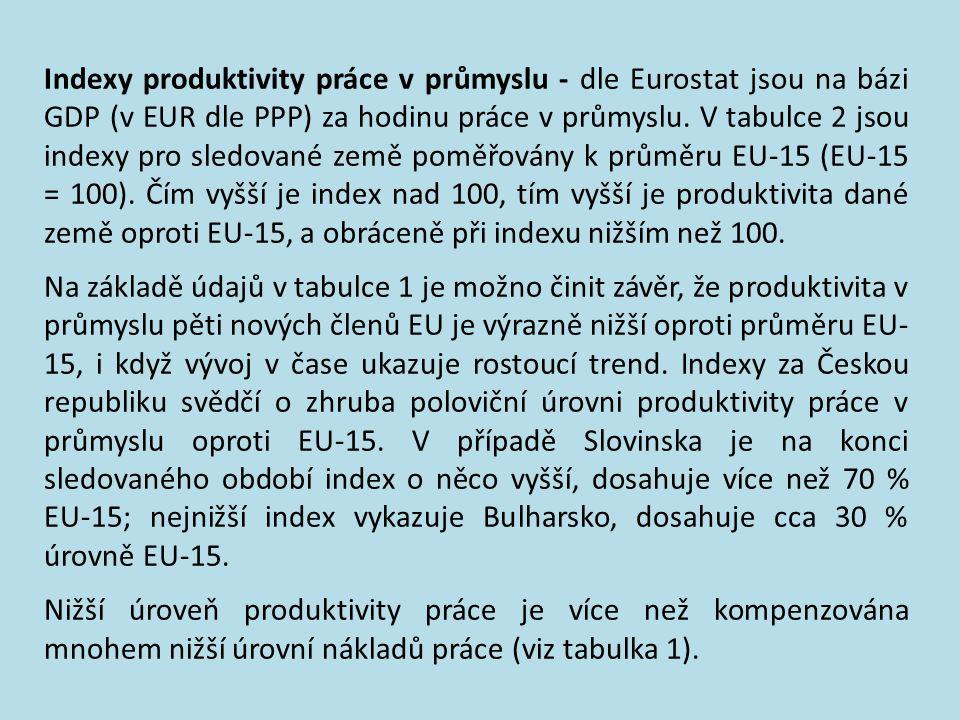 Indexy produktivity práce v průmyslu - dle Eurostat jsou na bázi GDP (v EUR dle PPP) za hodinu práce v průmyslu. V tabulce 2 jsou indexy pro sledované země poměřovány k průměru EU-15 (EU-15 = 100). Čím vyšší je index nad 100, tím vyšší je produktivita dané země oproti EU-15, a obráceně při indexu nižším než 100.