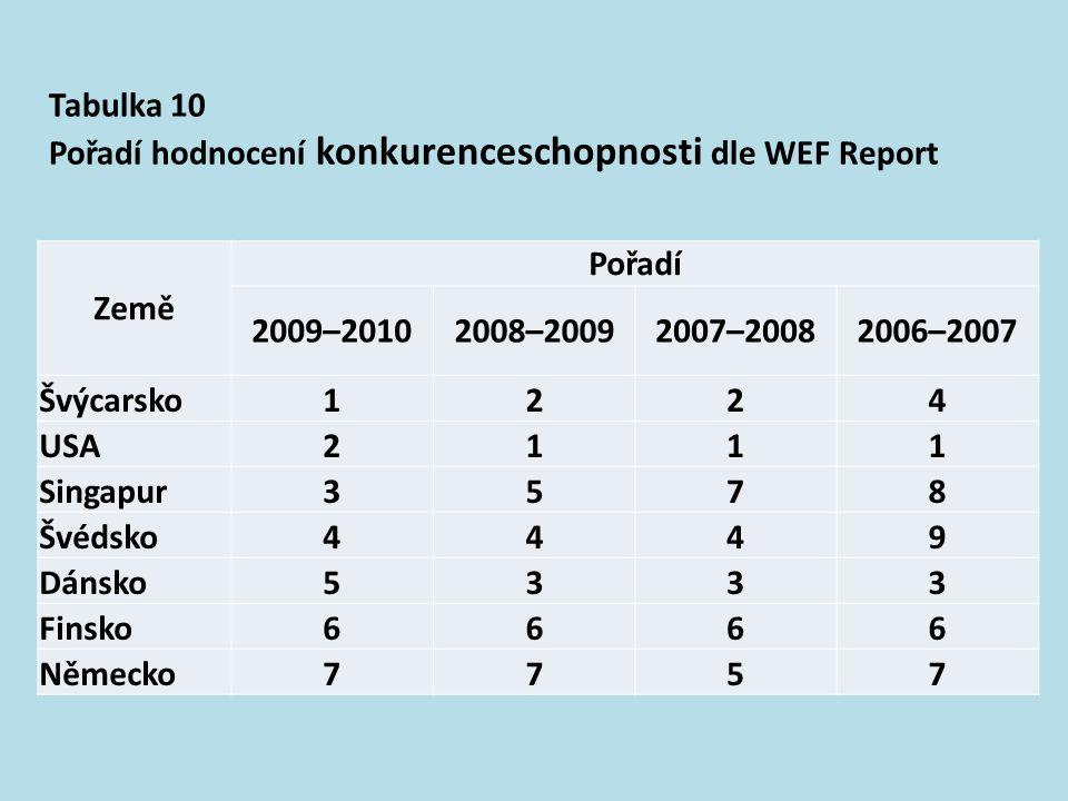 Tabulka 10 Pořadí hodnocení konkurenceschopnosti dle WEF Report. Země. Pořadí. 2009–2010. 2008–2009.
