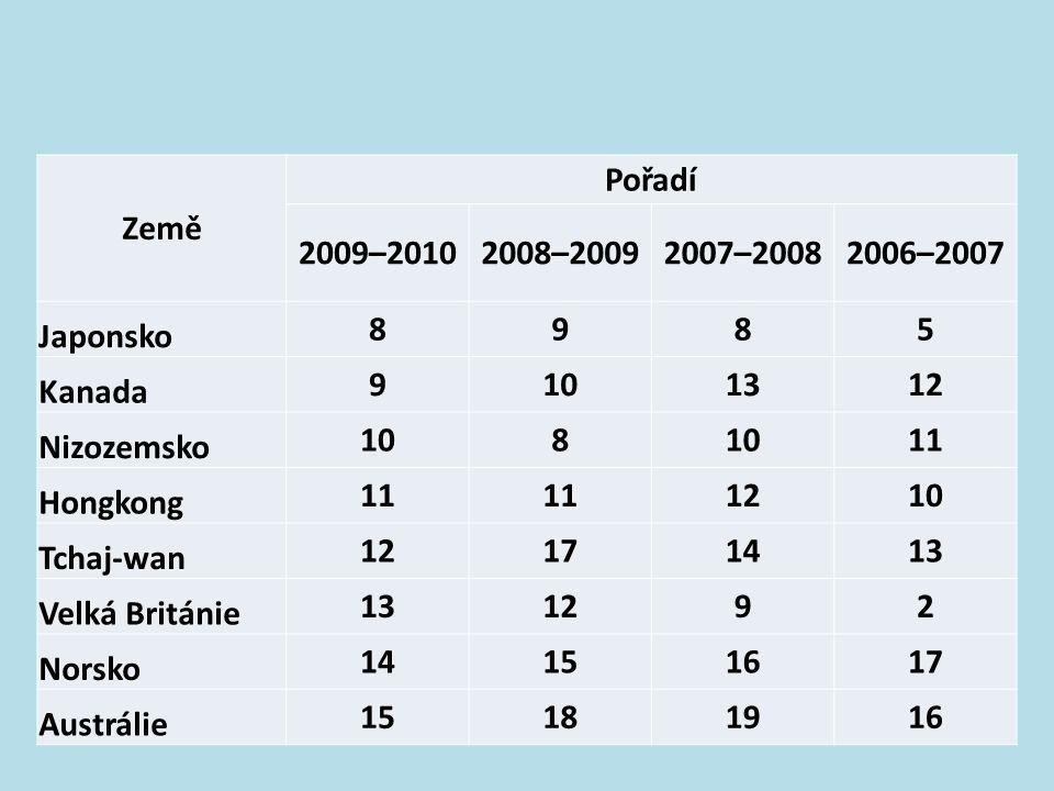 Země Pořadí. 2009–2010. 2008–2009. 2007–2008. 2006–2007. Japonsko. 8. 9. 5. Kanada. 10. 13.