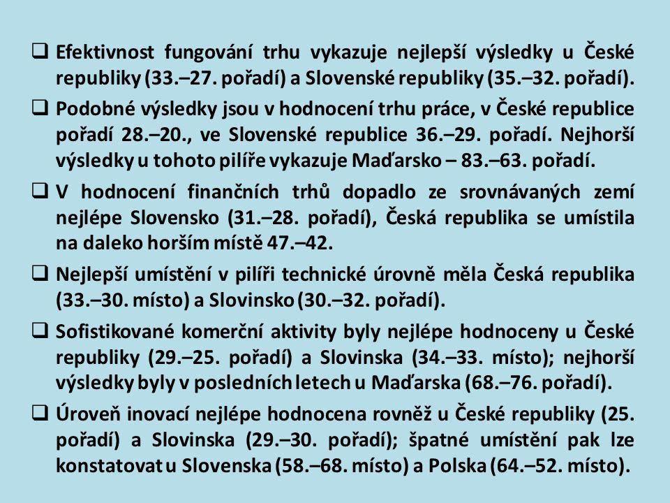 Efektivnost fungování trhu vykazuje nejlepší výsledky u České republiky (33.–27. pořadí) a Slovenské republiky (35.–32. pořadí).