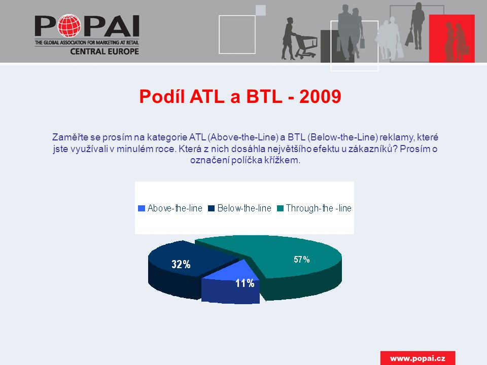 Podíl ATL a BTL - 2009