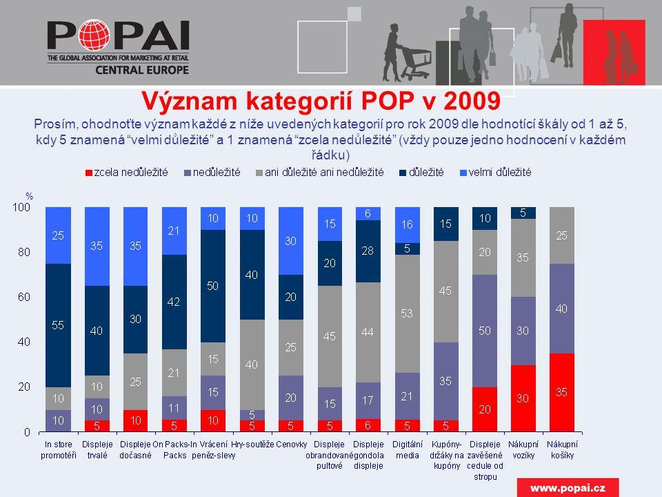 Význam kategorií POP v 2009