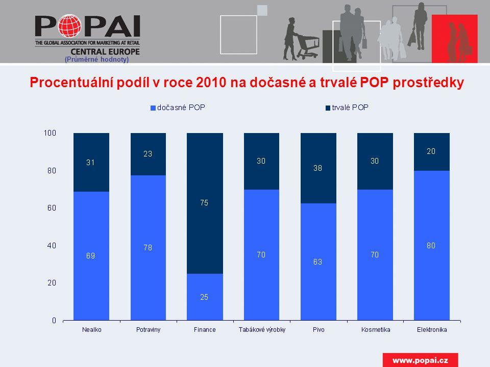 Procentuální podíl v roce 2010 na dočasné a trvalé POP prostředky