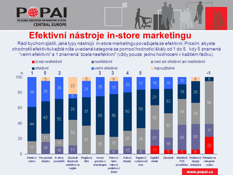 Efektivní nástroje in-store marketingu