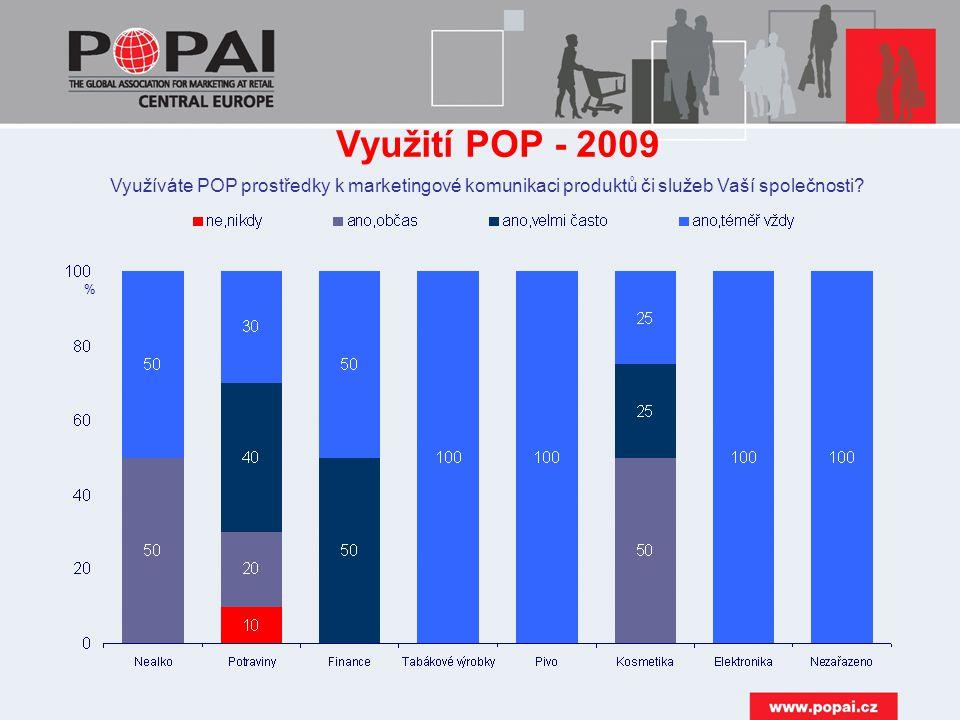 Využití POP - 2009 Využíváte POP prostředky k marketingové komunikaci produktů či služeb Vaší společnosti