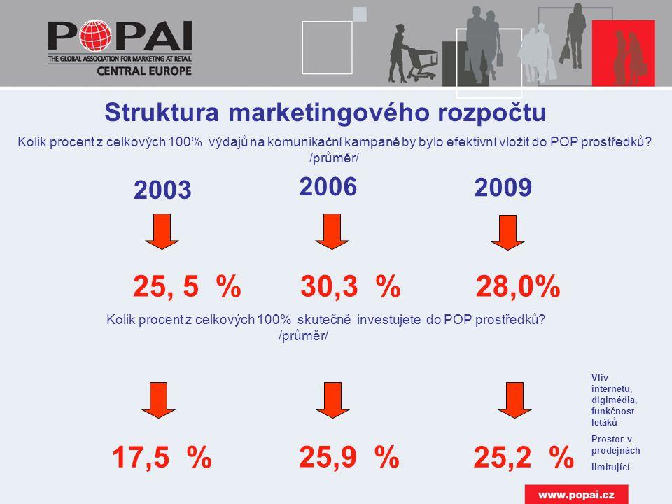 Struktura marketingového rozpočtu